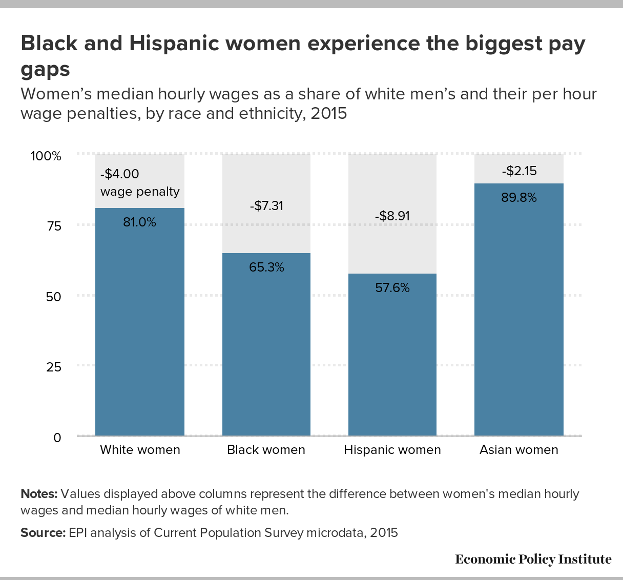 Black and Hispanic women experience the biggest pay gaps