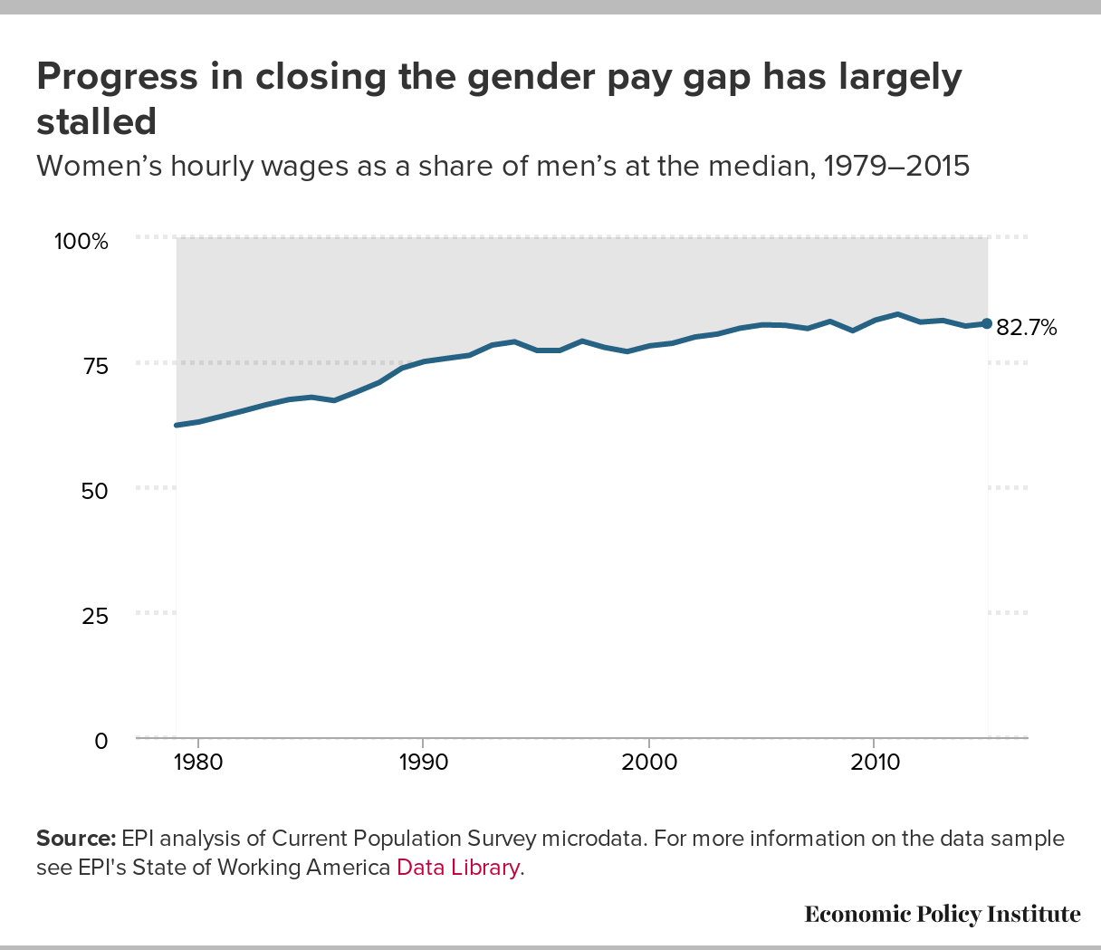 Progress in closing the gender pay gap has largely stalled