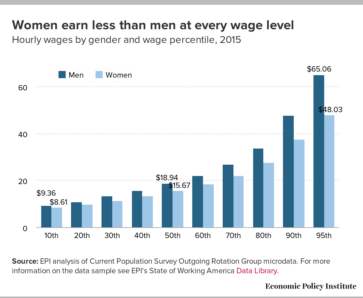 Women earn less than men at every wage level